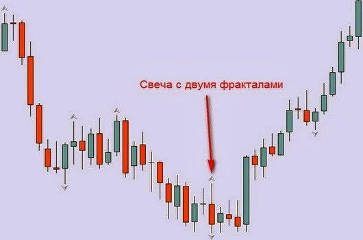 Блог форекс форекс михаил шевцов vps сервер forex