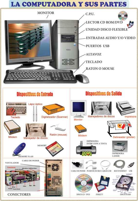 imagen de una computadora y sus partes: