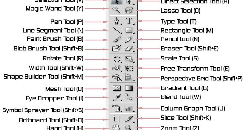 Illustrator basic tutorial- Learn about the toolbar- VectorArtPlus ...