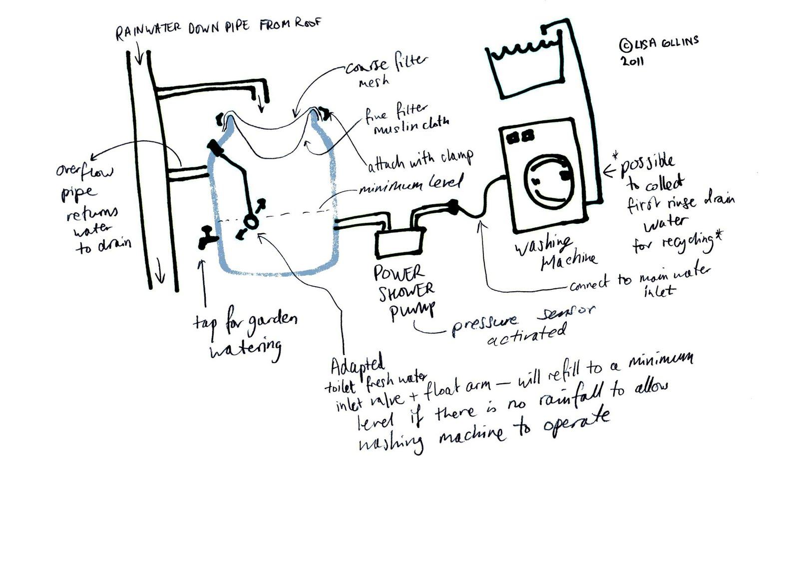 Water Aware: A homemade rainwater harvesting system