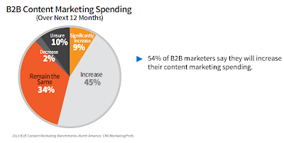 b2b marketing spend