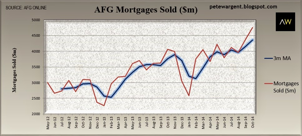 AFG mortgages sold