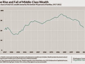 All The Wealth The Middle Class Accumulated After 1940 Is Gone