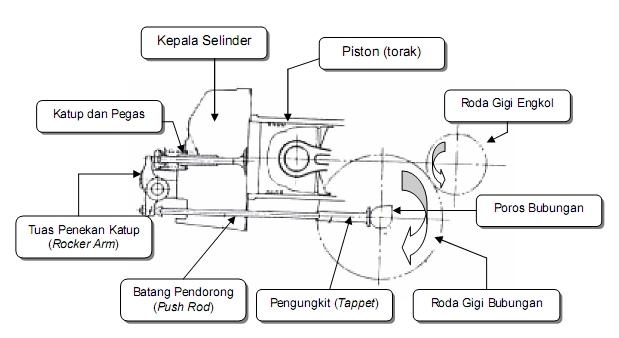 cara kerja mesin diesel 4 tak