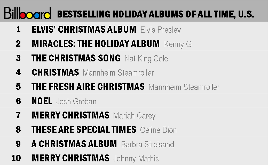 i have to admit that i find this list upsetting as i dislike a majority of the top ten best sellers and i actually loathe at least four of them - Best Selling Christmas Song Of All Time
