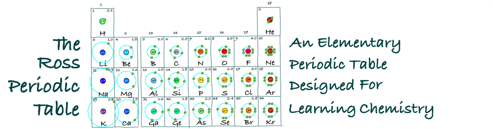The Ross Periodic Table: Core Charge: Its Periodicity Across the Table