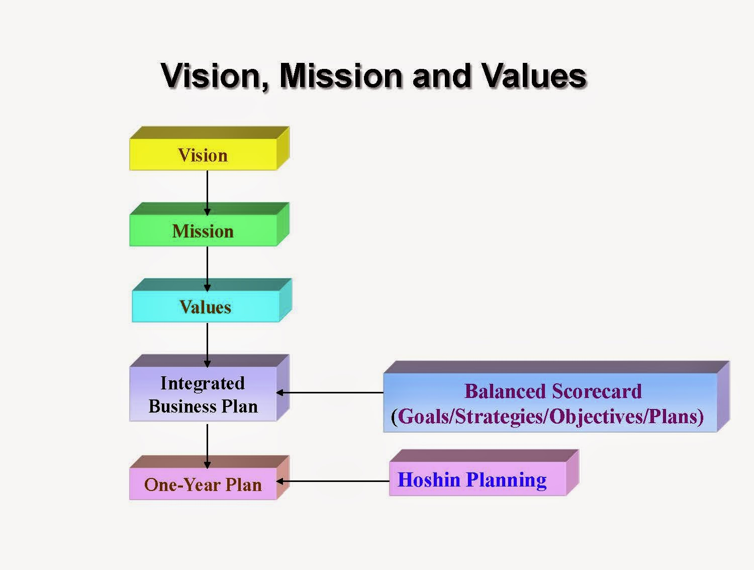 swot analysis of mission statements and vision Strategic planning advice with free strategic planner & sample strategic plan covering mission statement, swot analysis with  statements on vision, mission,.