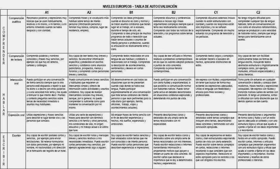 tabla de autoevaluacion
