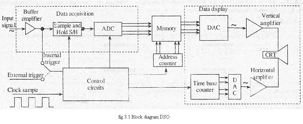 DIAGRAM] Block Diagram Dso FULL Version HD Quality Diagram Dso -  FILECTCIWIRINGPDFGURINRPDF.JM-OPTICDOMICILE.FRWiring And Fuse Database