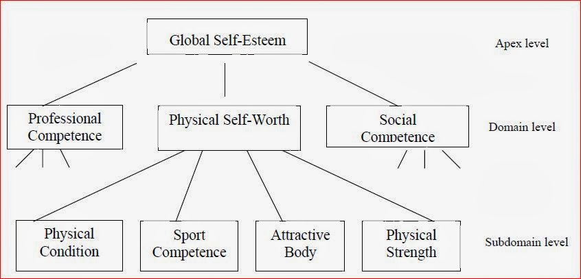 self esteem assignments
