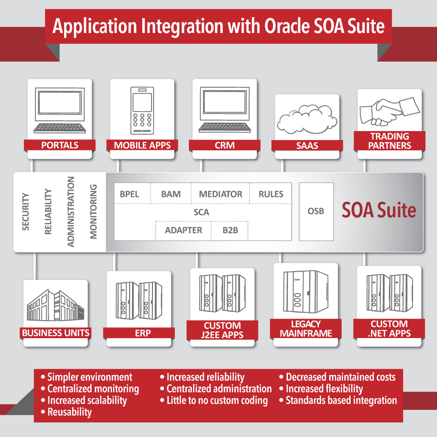 What does oracle soa suite do soa share for Architecture oracle