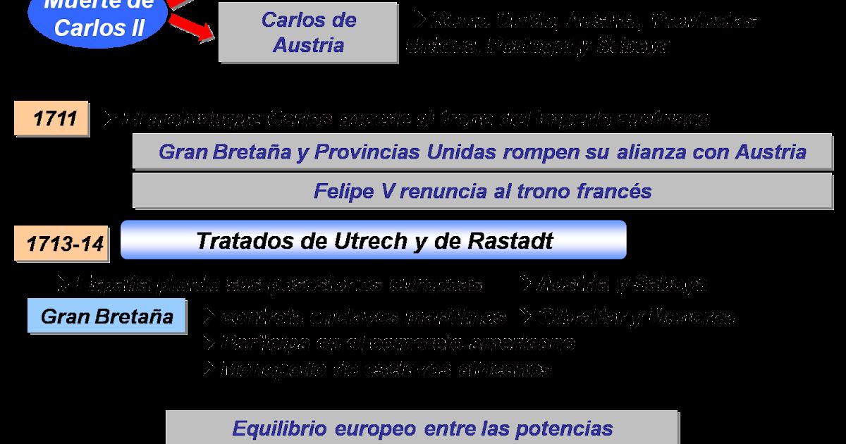 Materiales de historia y geograf a h de espa a las - Reformas economicas en madrid ...