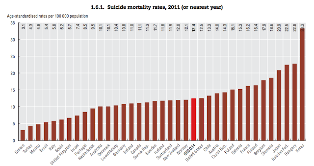 The Korean Story: Why South Koreas Suicide Rates are So High