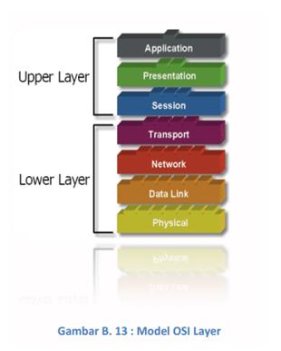 7 layer osi blog doni setiap layer bertanggungjawwab secara khusus pada proses komunikasi data misal satu layer bertanggungjawab untuk membentuk koneksi antar perangkat ccuart Images