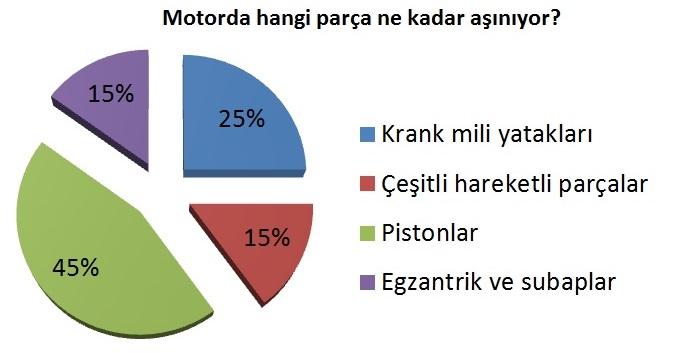 Motor Yağı Seçimi Nasıl Yapılır ile ilgili görsel sonucu