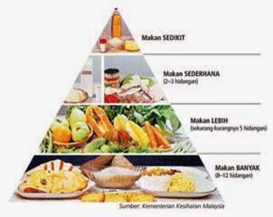 Makanan Harian