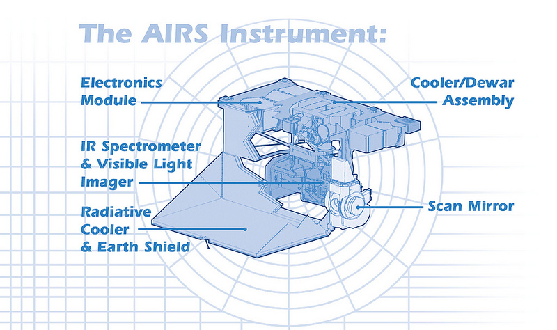 Aqua/AIRS