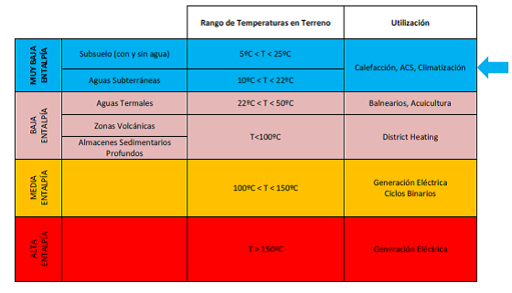 Calefacción por geotermia.Tabla con la clasificación de los distintos tipos de energía geotérmica en función de su temperatura y entalpía