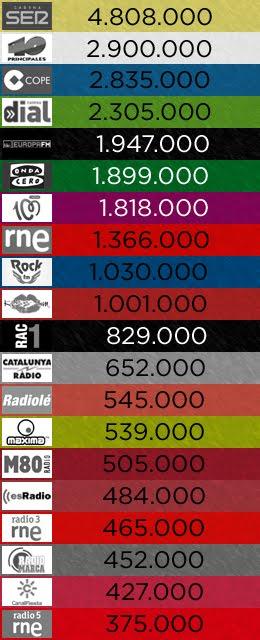 1er. EGM de 2016: las 20 emisoras más escuchadas