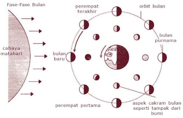 Pengertian Rotasi Bulan dan Fase-fase Bulan (Purnama, Bulan Sabit dan Bulan Baru)