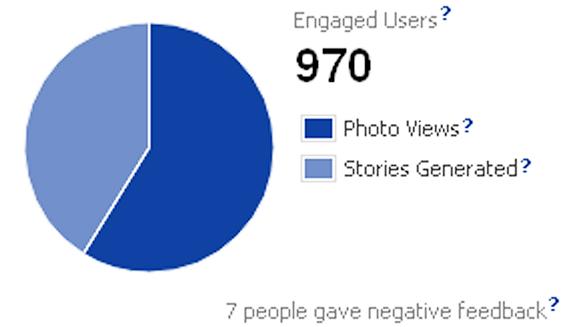 Facebook Insights contorizeaza raspunsurile negative prin indicele Negative Feedback