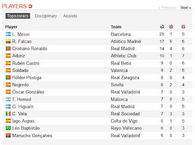 inovLy Media : Jadwal Pertandingan La Liga Spanyol Pekan 18 (05 Januari 2013 s/d 07 Januari 2013)