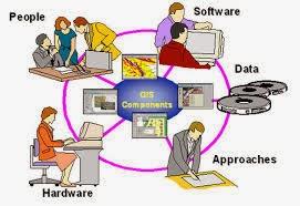 Cấu trúc của GIS.