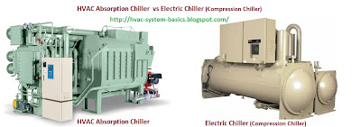 HVAC chillers