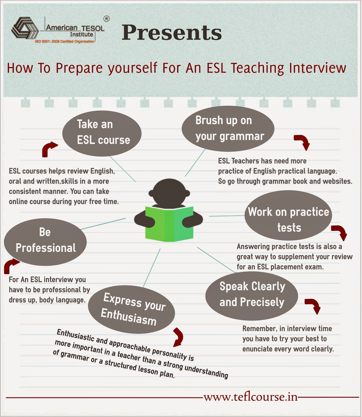 tefl course in how to prepare yourself for an esl teaching before going for an esl interview you have to prepare and focus on some important point here we are discussing on these point