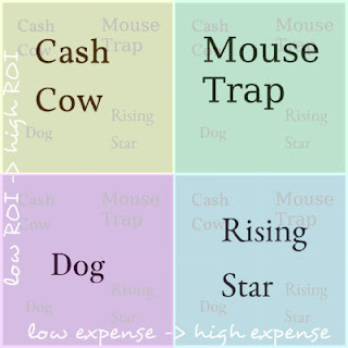 cash cow, mouse trap, rising star, dog