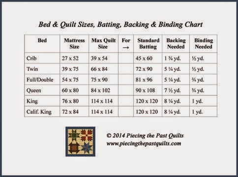 Bed & Quilt Sizes, Batting, Backing & binding Chart
