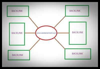 Cara Mendapatkan Backlink Teraman