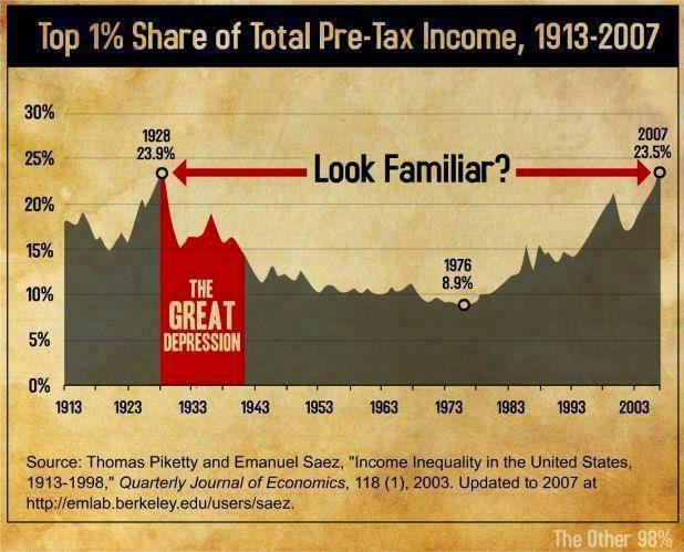 Comparación de la crisis económica de 1929 con la de 2007