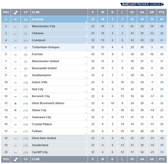 Pekan 22, Liga Inggris, Klasemen Liga Inggris