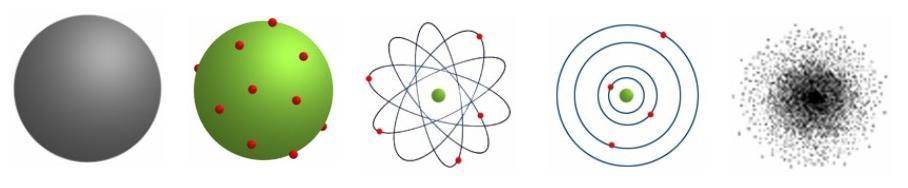modelo atomico de bohr definicion yahoo dating