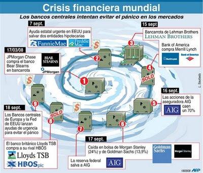 recesion y crisis economica mundial