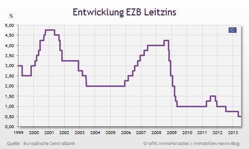 Jul 2013: Rat der EZB lässt Leitzins unverändert