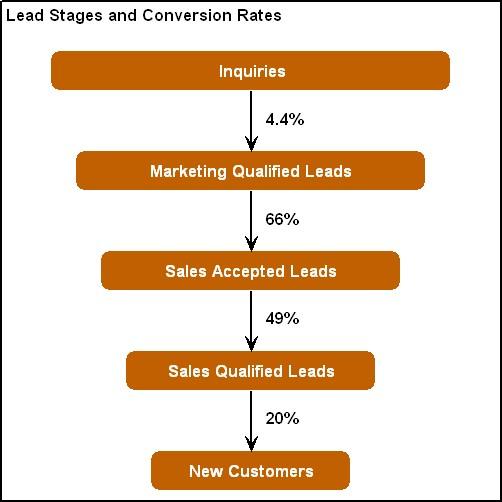B2b marketing directions an inconvenient truth about b2b demand