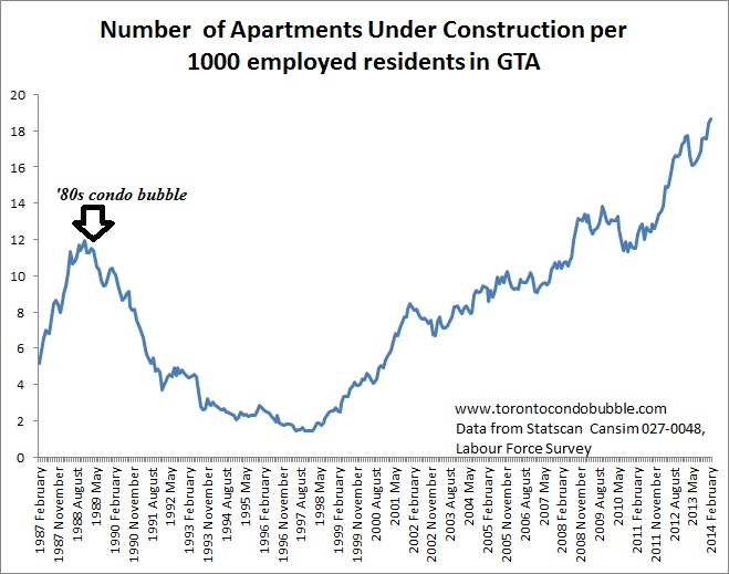 toronto condos under construction graph
