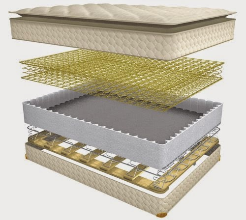 mattress terminology comfort layers