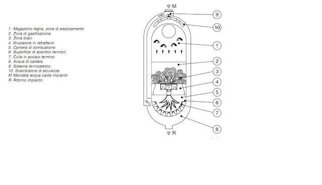 Installazione caldaie a biomassa udine for Caldaia legna thermorossi fiamma rovesciata