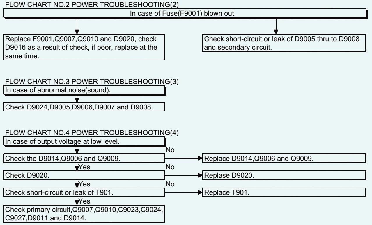 Smps Power Supply Colour Code - Dolgular.com