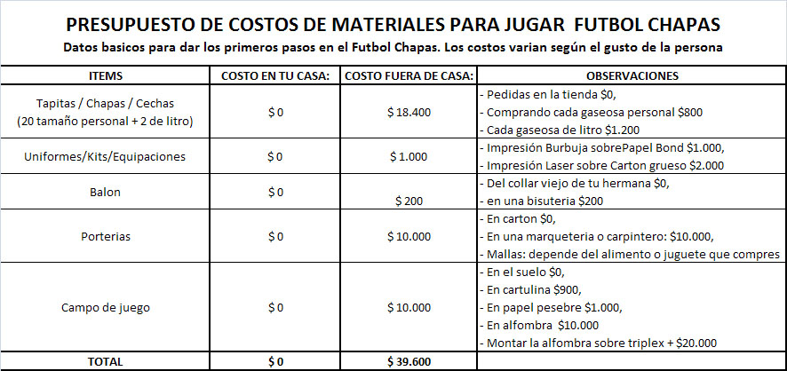 LFC - Sede Cartagena de Indias, Colombia: Presupuesto de Costos para ...