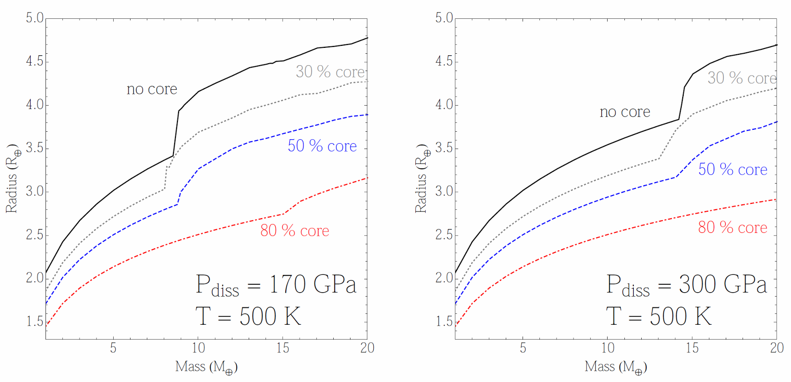 Beyond earthly skies sizing up methane planets figure 3 m r relation for methane planets with different mass fractions of a silicate core for a temperature of 500 k and assuming a dissociation pressure pooptronica