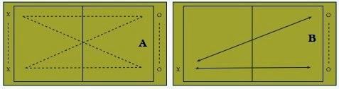 Latihan Teknik Dasar Tenis Meja