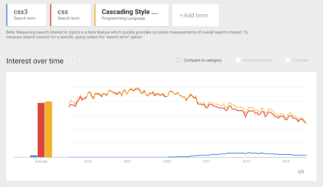 CSS search volume worldwide shows its popularity