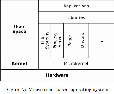 micro kernel Does anyone have a simple but good explanation and possible c# net classes or libraries either built in or 3rd party that is a good example of the microkernel architectural pattern.