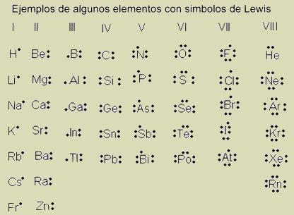 Estructuras de lewis prefeco andrs quintana roo qumica 1 estructuras de lewis urtaz Image collections