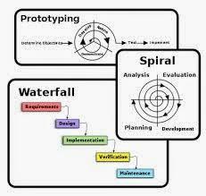 صورة تحليل وتصميم النظم أدوات تطوير النظام SAD System  Development Tools