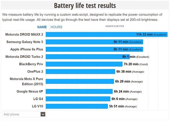 Battery life test results, traduzindo: resultados dos testes a vida da bateria